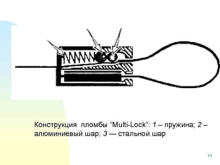 """Конструкция пломбы """"Multi-Lock"""": 1 – пружина; 2 – алюминиевый шар; 3 — стальной шар"""