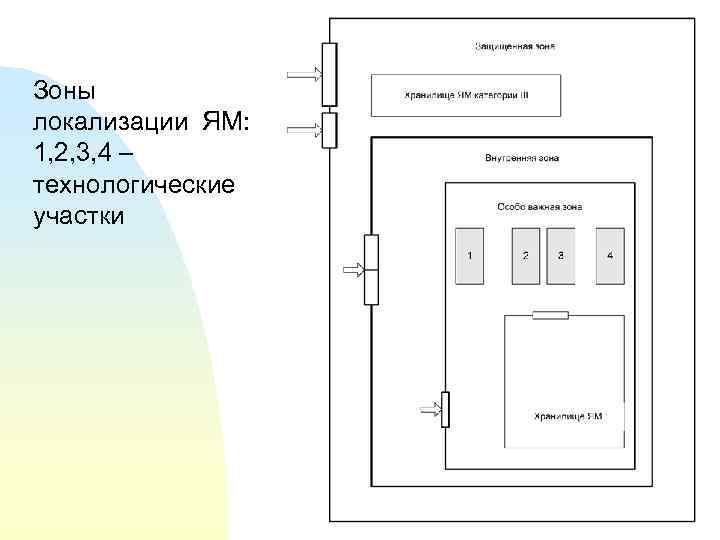 Зоны локализации ЯМ: 1, 2, 3, 4 – технологические участки 5