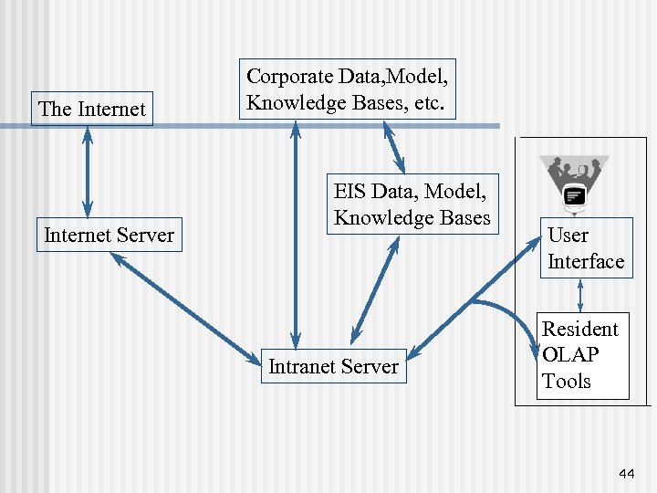 The Internet Server Corporate Data, Model, Knowledge Bases, etc. EIS Data, Model, Knowledge Bases