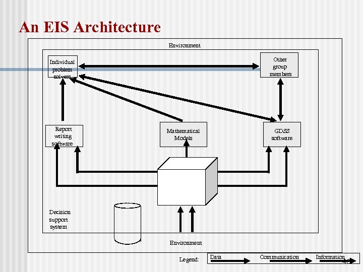 An EIS Architecture Environment Other group members Individual problem solvers Report writing software GDSS