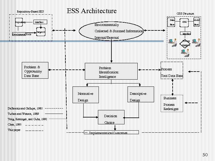 Repository-Based EIS Repository Development Tools ESS Architecture GSS Structure Data Interface Environmentally Base Collected
