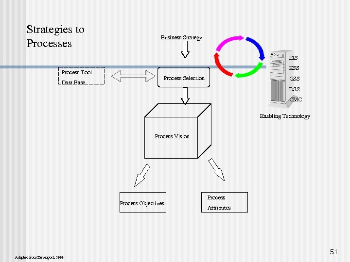 Strategies to Processes Business Strategy EIS Process Tool Data Base ESS Process Selection GSS