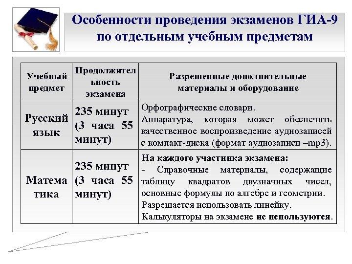 Особенности проведения экзаменов ГИА-9 по отдельным учебным предметам Учебный предмет Продолжител ьность экзамена Разрешенные