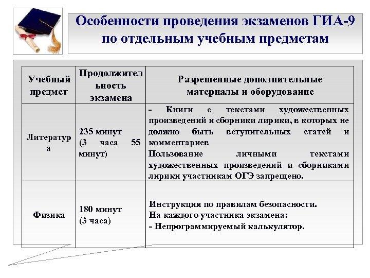 Особенности проведения экзаменов ГИА-9 по отдельным учебным предметам Учебный предмет Продолжител ьность экзамена 235