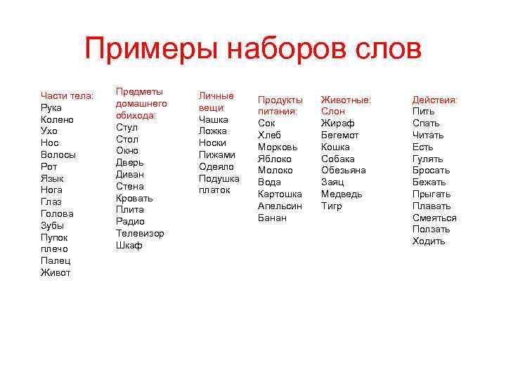 Примеры наборов слов Части тела: Рука Колено Ухо Нос Волосы Рот Язык Нога Глаз
