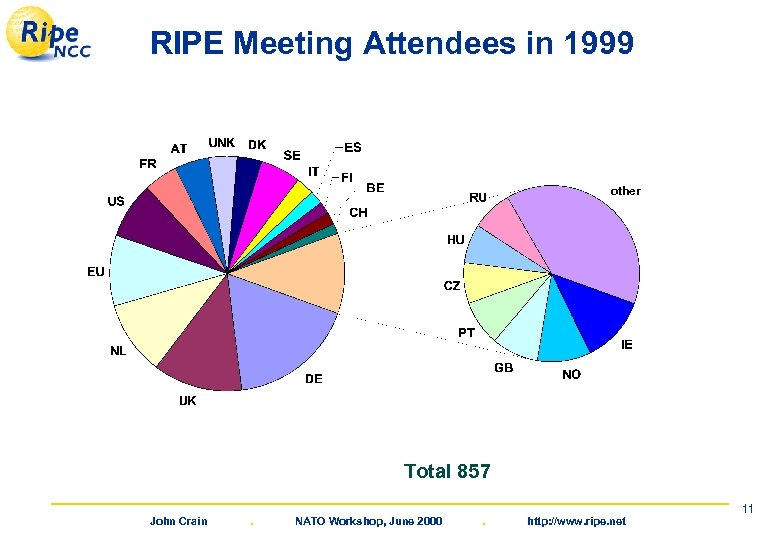 RIPE Meeting Attendees in 1999 other Total 857 John Crain . NATO Workshop, June