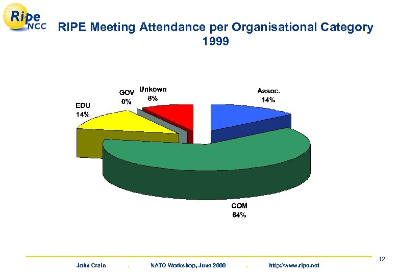 RIPE Meeting Attendance per Organisational Category 1999 John Crain . NATO Workshop, June 2000