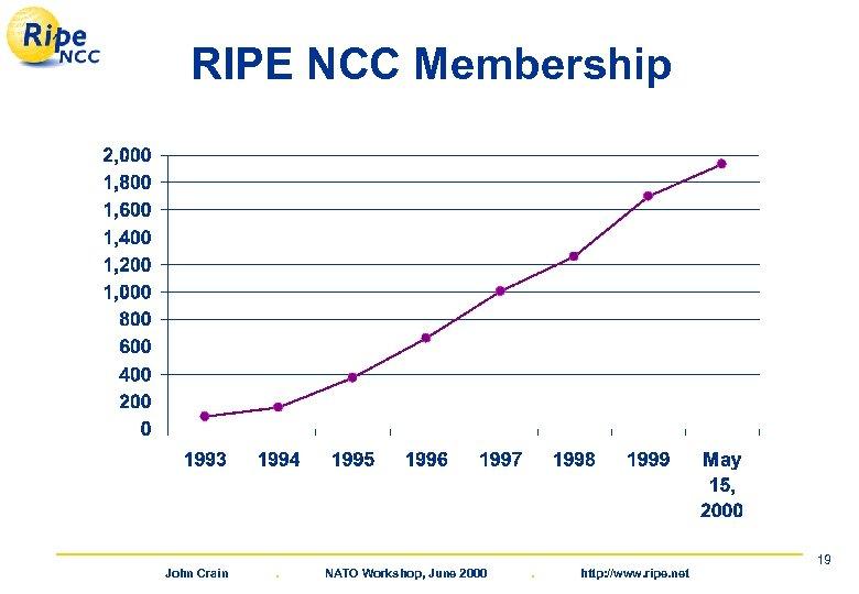 RIPE NCC Membership John Crain . NATO Workshop, June 2000 . http: //www. ripe.