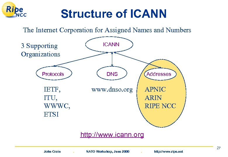 Structure of ICANN The Internet Corporation for Assigned Names and Numbers ICANN 3 Supporting