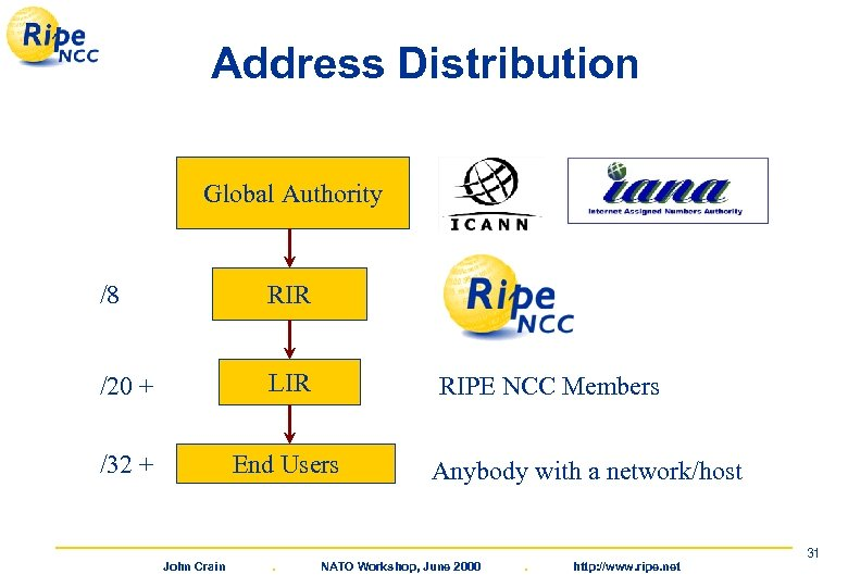 Address Distribution Global Authority /8 RIR /20 + LIR /32 + End Users John