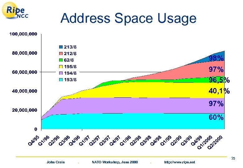 Address Space Usage 98% 97% 96, 5% 40, 1% 97% 60% John Crain .