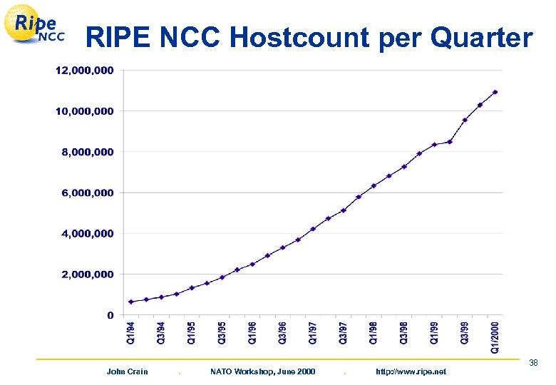 RIPE NCC Hostcount per Quarter John Crain . NATO Workshop, June 2000 . http: