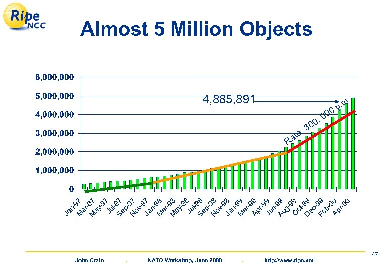 Almost 5 Million Objects 4, 885, 891 0 00 , . . m p
