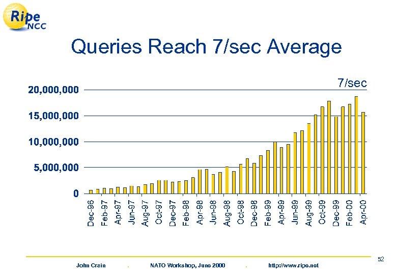 Queries Reach 7/sec Average 7/sec John Crain . NATO Workshop, June 2000 . http: