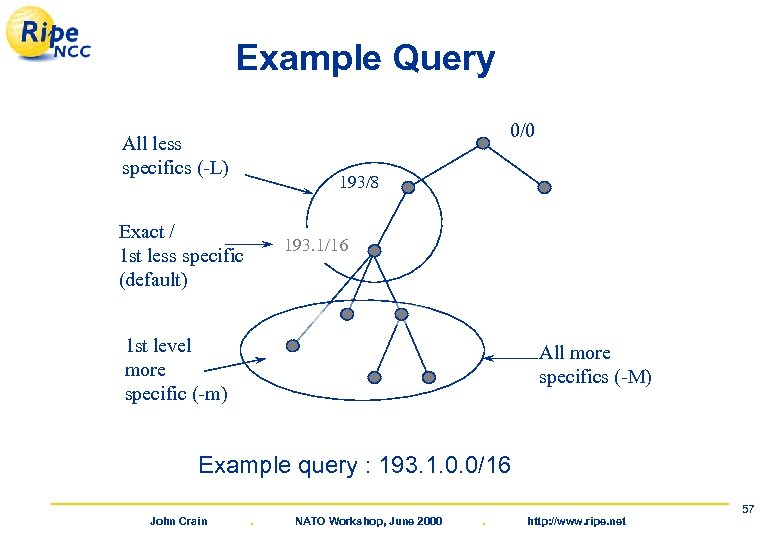 Example Query 0/0 All less specifics (-L) 193/8 Exact / 1 st less specific