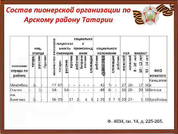 Состав пионерской организации по Арскому району Татарии Ф. 4034, оп. 14, д. 225 -265.