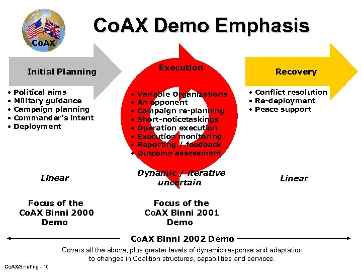 Co. AX Demo Emphasis Co. AX Execution Initial Planning • • • Political aims