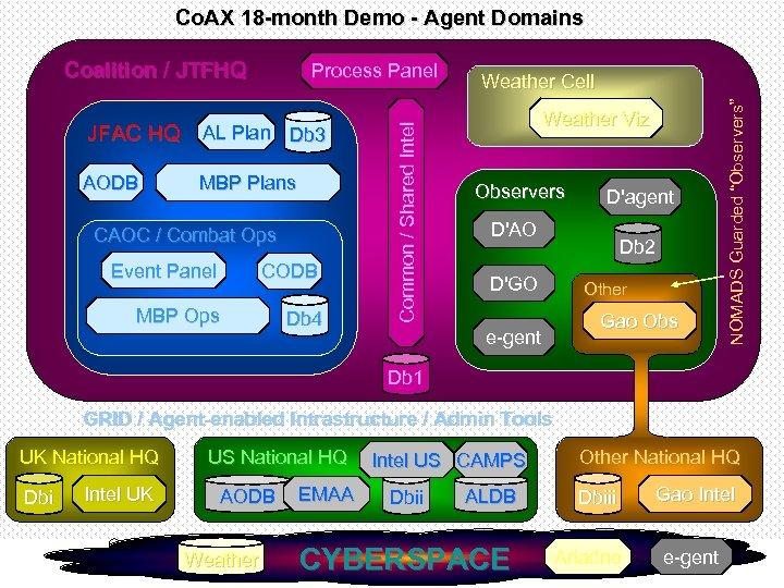 Co. AX 18 -month Demo - Agent Domains JFAC HQ AL Plan Db 3