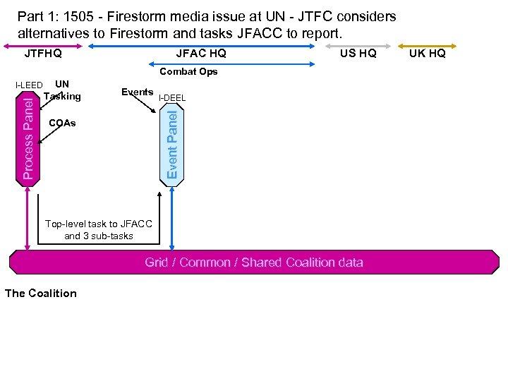 Part 1: 1505 - Firestorm media issue at UN - JTFC considers alternatives to