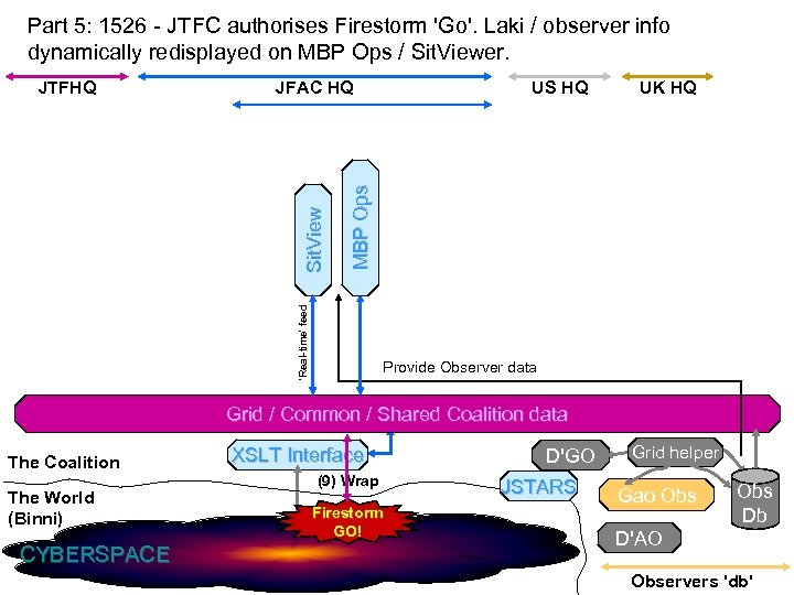 Part 5: 1526 - JTFC authorises Firestorm 'Go'. Laki / observer info dynamically redisplayed