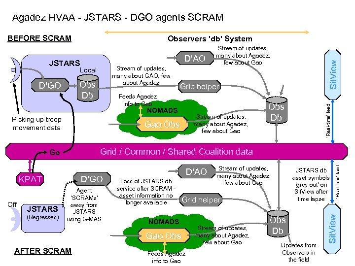 Agadez HVAA - JSTARS - DGO agents SCRAM BEFORE SCRAM Observers 'db' System Obs