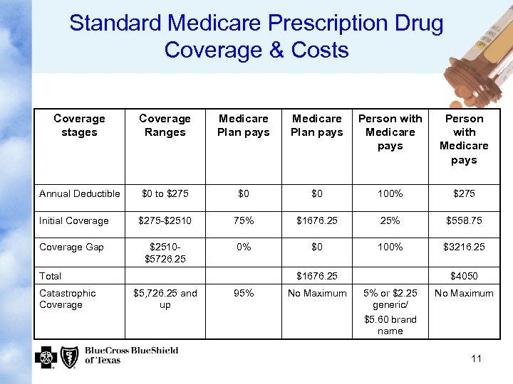 Standard Medicare Prescription Drug Coverage & Costs Coverage stages Coverage Ranges Medicare Plan pays