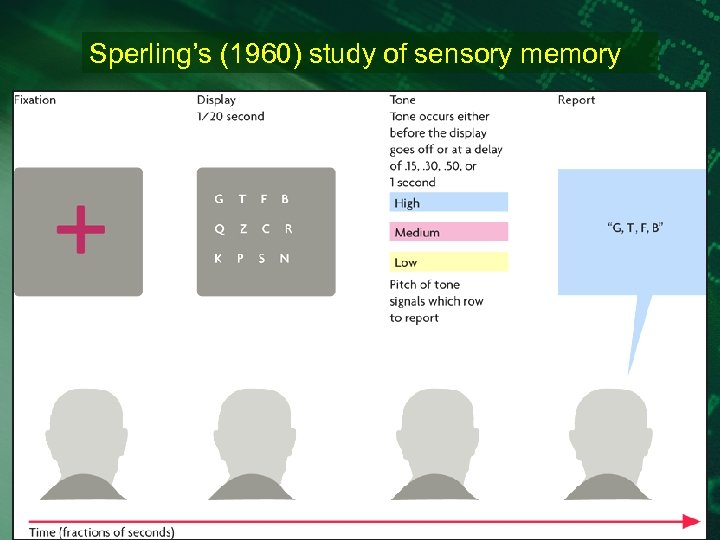 Sperling's (1960) study of sensory memory
