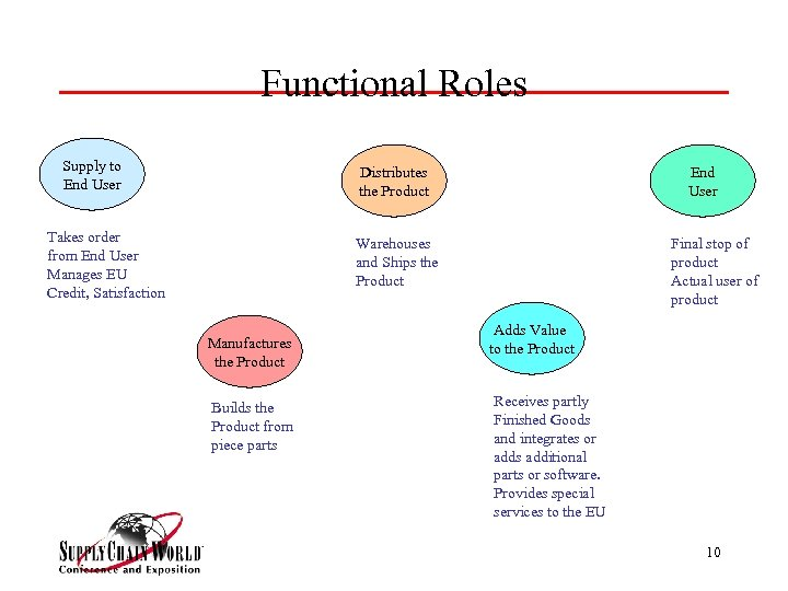 Functional Roles Supply to End User Distributes the Product Takes order from End User