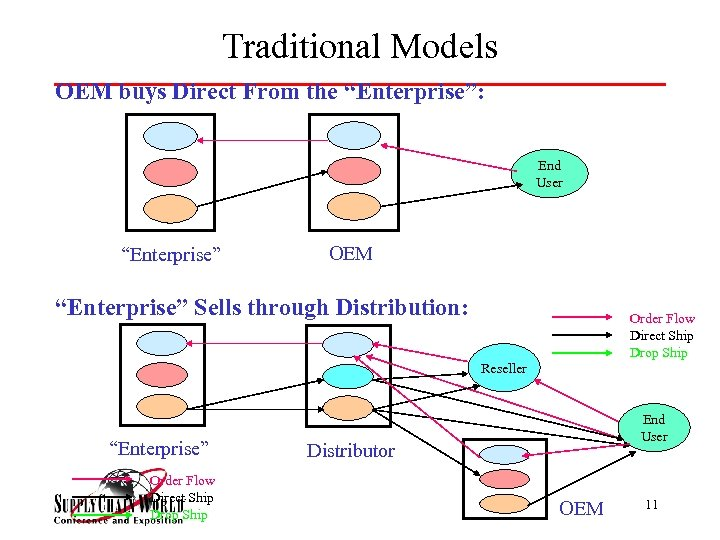 """Traditional Models OEM buys Direct From the """"Enterprise"""": End User """"Enterprise"""" OEM """"Enterprise"""" Sells"""
