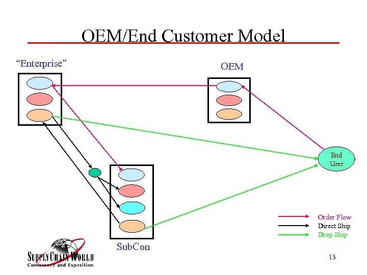 """OEM/End Customer Model """"Enterprise"""" OEM End User Order Flow Direct Ship Drop Ship Sub."""