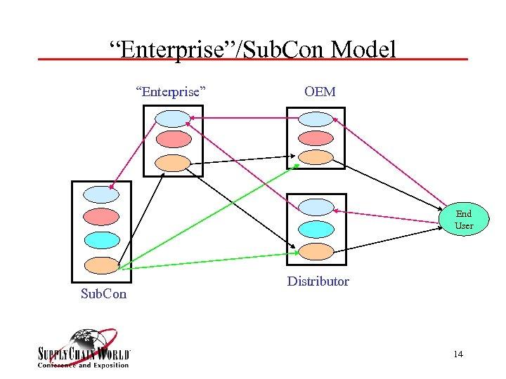 """Enterprise""/Sub. Con Model ""Enterprise"" OEM End User Sub. Con Distributor 14"