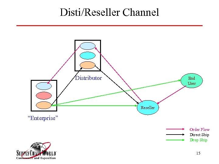 """Disti/Reseller Channel Distributor End User Reseller """"Enterprise"""" Order Flow Direct Ship Drop Ship 15"""