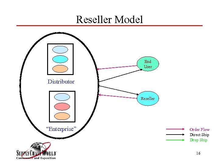 """Reseller Model End User Distributor Reseller """"Enterprise"""" Order Flow Direct Ship Drop Ship 16"""