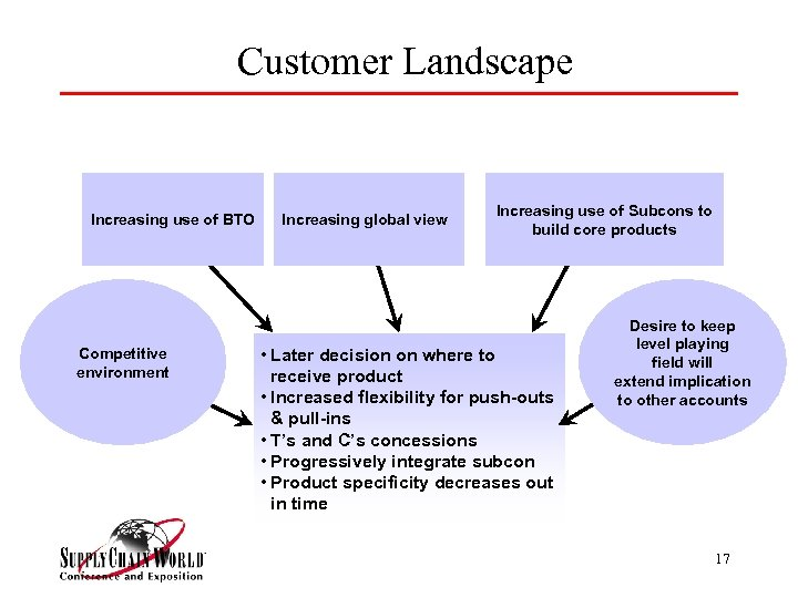 Customer Landscape Increasing use of BTO Competitive environment Increasing global view Increasing use of