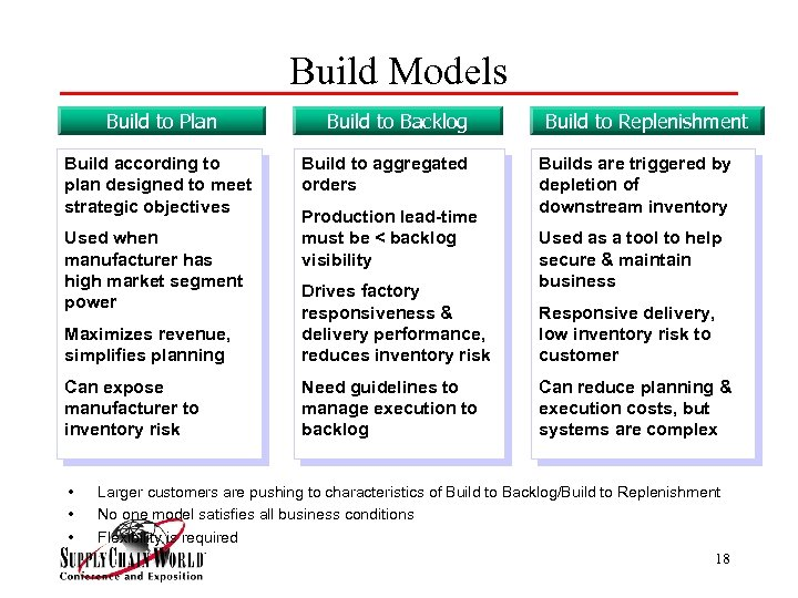 Build Models Build to Plan Build according to plan designed to meet strategic objectives