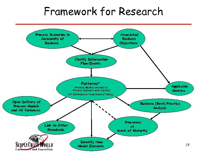 Framework for Research Process Scenarios in Community of Business Associated Business Objectives Clarify Information