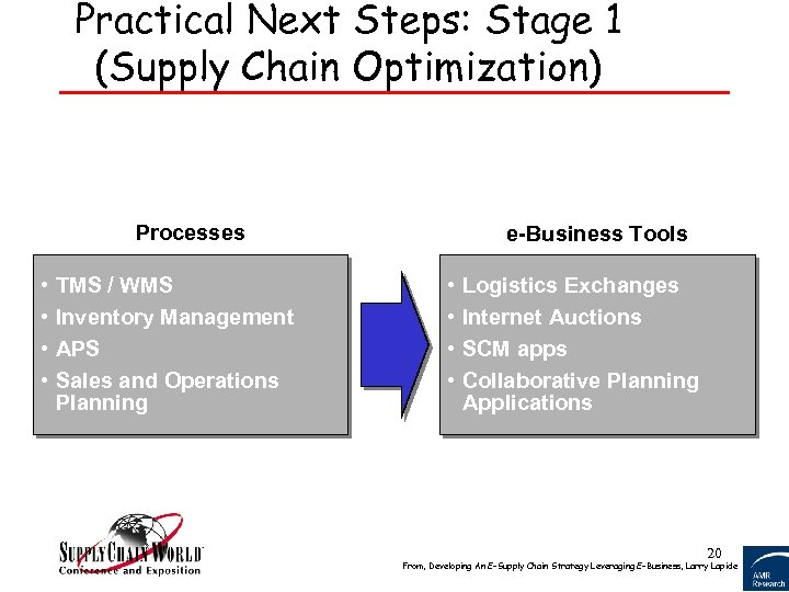 Practical Next Steps: Stage 1 (Supply Chain Optimization) Processes • • TMS / WMS