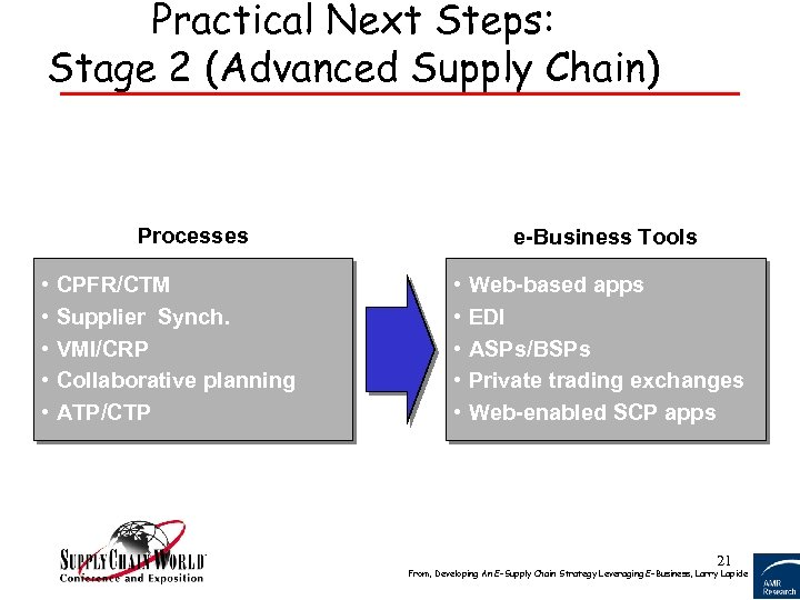 Practical Next Steps: Stage 2 (Advanced Supply Chain) Processes • • • CPFR/CTM Supplier
