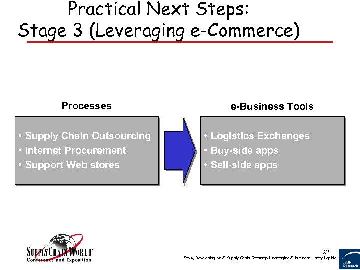 Practical Next Steps: Stage 3 (Leveraging e-Commerce) Processes • Supply Chain Outsourcing • Internet