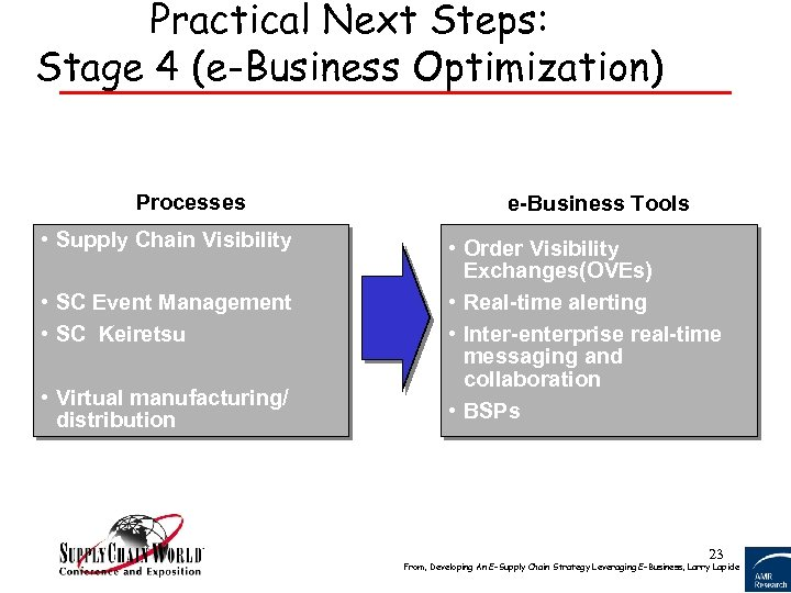 Practical Next Steps: Stage 4 (e-Business Optimization) Processes • Supply Chain Visibility • SC
