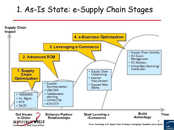 1. As-Is State: e-Supply Chain Stages Supply Chain Impact 4. e-Business Optimization 3. Leveraging
