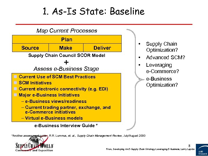 1. As-Is State: Baseline Map Current Processes Plan Source Make Deliver Supply Chain Council