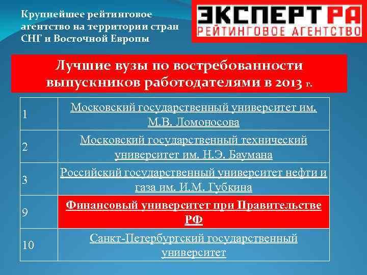 Крупнейшее рейтинговое агентство на территории стран СНГ и Восточной Европы Лучшие вузы по востребованности