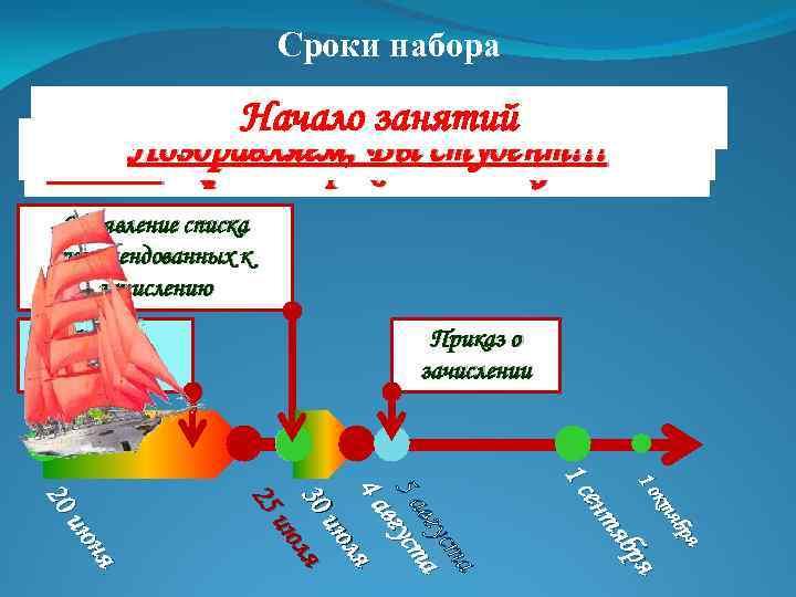 Сроки набора Начало занятий Поздравляем, Вы студент!!! 25 июля - крайний срок подачи документов!!!