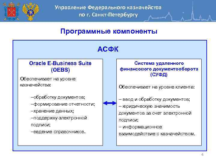 Управление Федерального казначейства по г. Санкт-Петербургу Программные компоненты АСФК Oracle E-Business Suite (OEBS) Обеспечивает