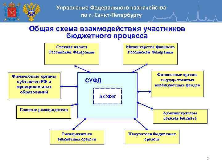 Управление Федерального казначейства по г. Санкт-Петербургу Общая схема взаимодействия участников бюджетного процесса Счетная палата