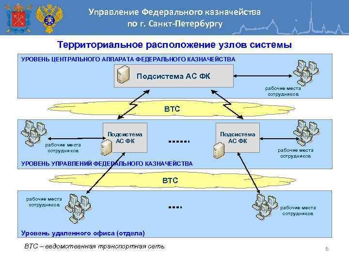 Управление Федерального казначейства по г. Санкт-Петербургу Территориальное расположение узлов системы УРОВЕНЬ ЦЕНТРАЛЬНОГО АППАРАТА ФЕДЕРАЛЬНОГО