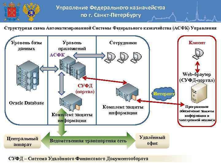 Управление Федерального казначейства по г. Санкт-Петербургу Структурная схема Автоматизированной Системы Федерального казначейства (АСФК) Управления