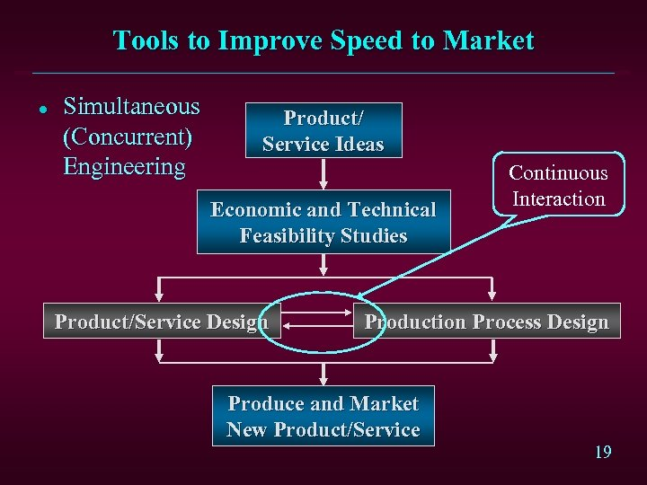 Tools to Improve Speed to Market l Simultaneous (Concurrent) Engineering Product/ Service Ideas Economic