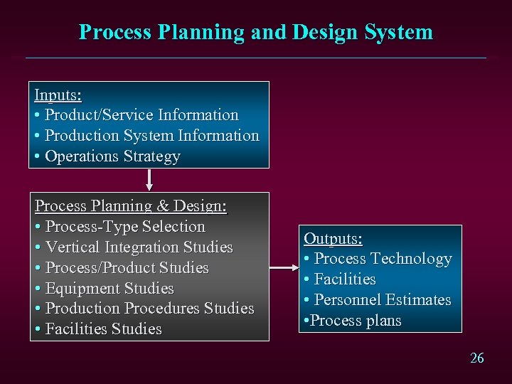 Process Planning and Design System Inputs: • Product/Service Information • Production System Information •